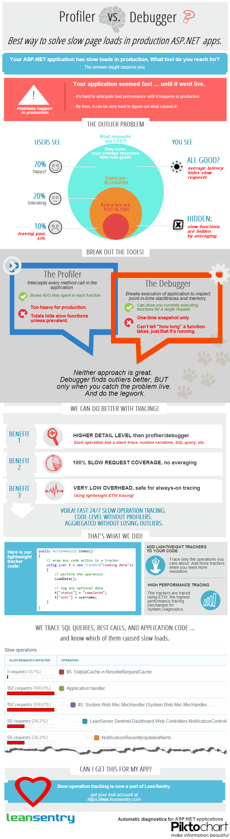 Infographic: Should you use a Profiler or a Debugger to fix slow ASP.NET page loads?