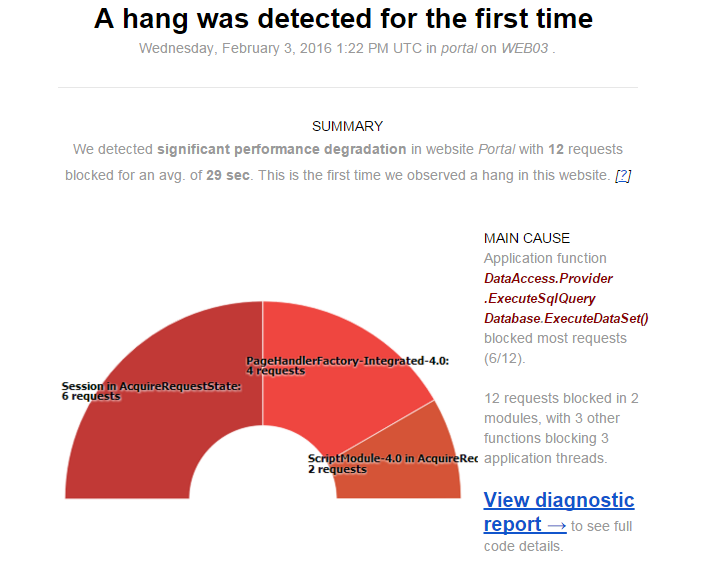 Hang diagnostics: automatic insights highlight important hangs and application changes causing slowdowns