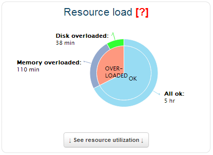 See the server resource bottlenecks!